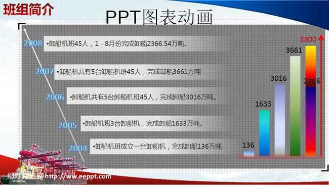 ppt图表动画